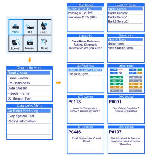 Car Engine Scanner Automotive Diagnostic Tool ODB2 Code Reader Multi Languages
