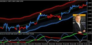 Forex lines indicator forex no indicator price action strategy