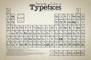 A3 A2 A4 sizes A1 Periodic Table of Typefaces Art Deco Poster