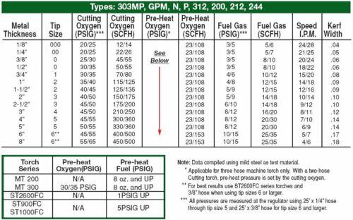 """1 Pack Propane Cutting Tip 3-GPN #1 1-3-GPN Fits Victor attachment LP Cut 1/"""""""