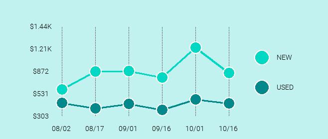 Microsoft Surface Pro Price Trend Chart Large