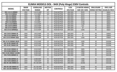 Elimia DOL 4-6-230N4X 1HP 230V Magnetic Motor Starter Nema Rated 4X UL508A