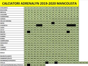 EVADO-MANCOLISTA-CARD-PANINI-CALCIATORI-ADRENALYN-2019-20-2020-DA-0-20-CAD