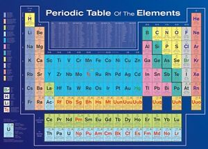 Periodic table of the elements poster ebay image is loading periodic table of the elements poster urtaz Gallery