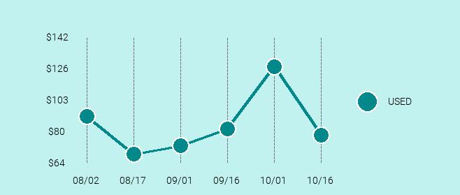 Bose SoundLink Mini Price Trend Chart Large