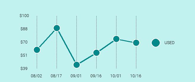 LG G5 Price Trend Chart Large