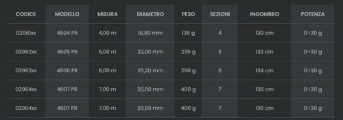 CANNA TUBERTINI LEVEL TEAM 4600 5MT BOLOGNESE NEW