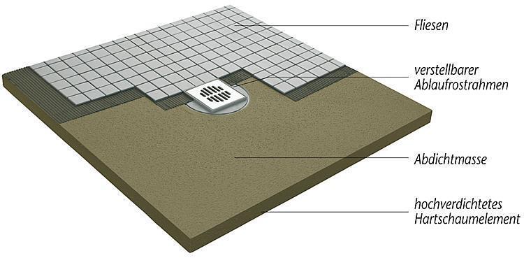 Bodenebenes Duschelement Standard Ablauf waagrecht, zentriert 1000x1000x50 mm