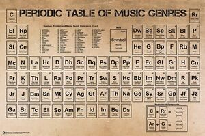 image is loading periodic table of music genres 24x36 poster rock - Periodic Table Rap