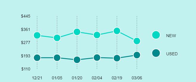 Apple iPad Air 2 Price Trend Chart Large