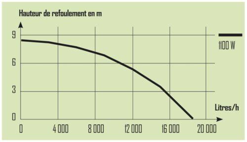 Pompe immergée vide cave 1100 W eaux Chargées gros débit 18500 L//H