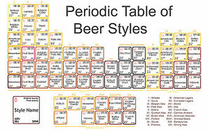 Image Is Loading A3 Poster Periodic Table Of Beer Picture