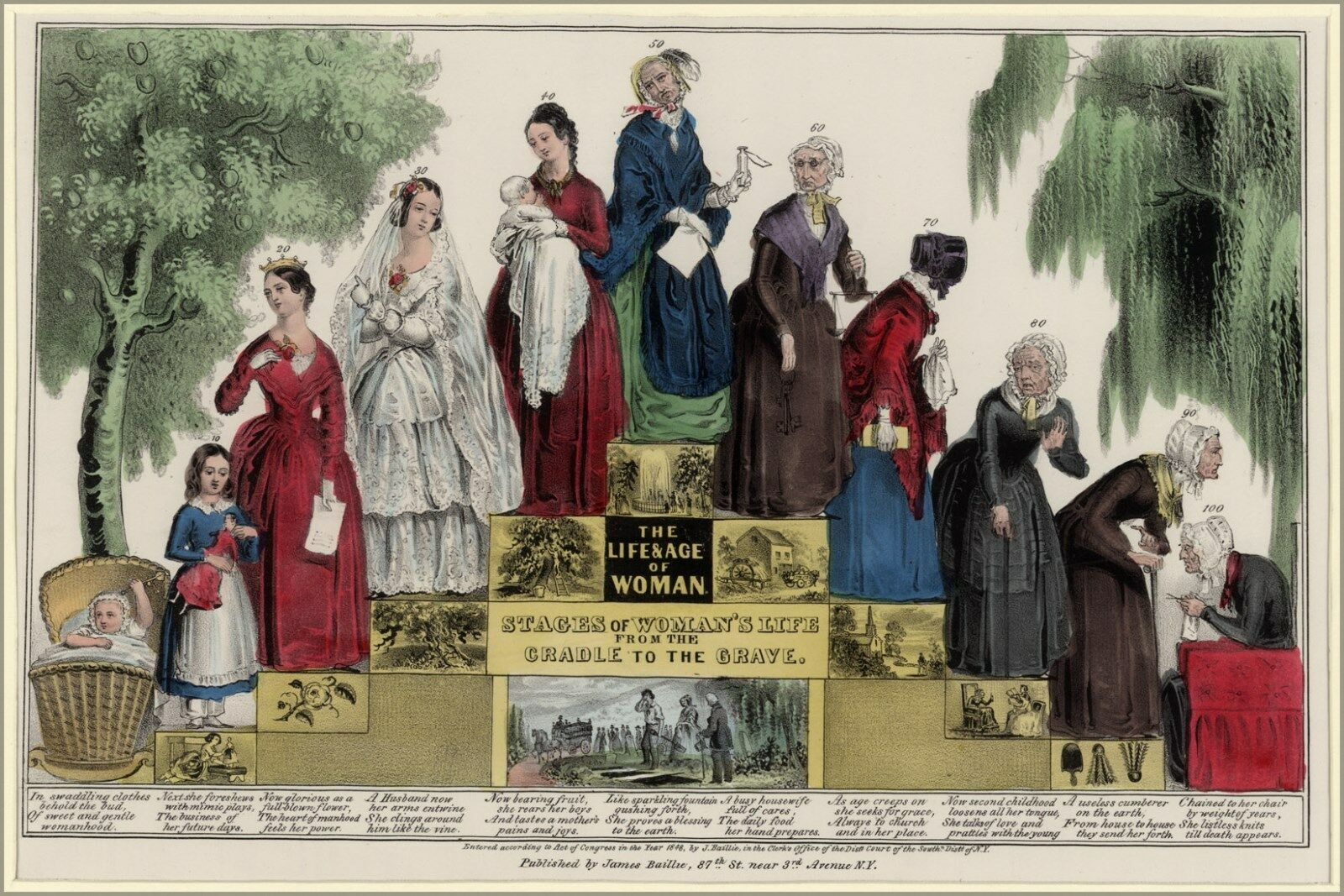 Poster, Many Größes; The Life And Age Of Woman, Stages of Woman'S Life From The C