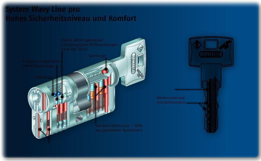 28 37 Abus Wavy Line Pro Pro Pro Profilzylinder Schließzylinder Knaufzylinder Bohrschutz  | Haben Wir Lob Von Kunden Gewonnen  | New Product 2019  | Louis, ausführlich  | Offizielle  a6246d