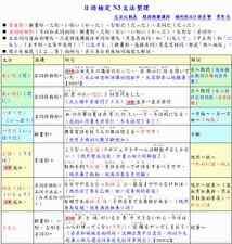 日語檢定 JLPT N3 文法總整理(PDF檔,共20頁)