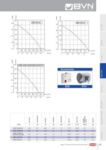 Radialgebläse TURBO Zentrifugal Radialventilator Radiallüfter Ventilator 1800m³h