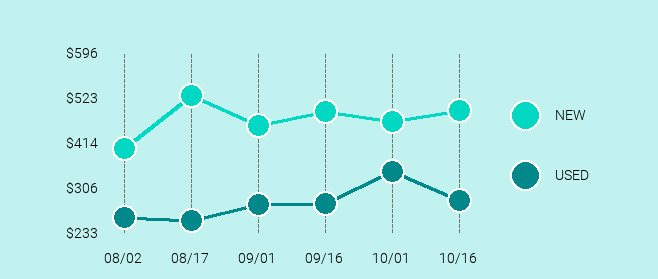 Samsung Galaxy S9+ Price Trend Chart Large