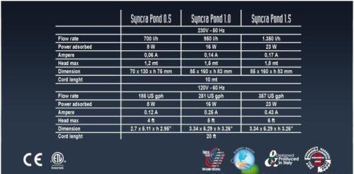 Brunnenpumpe Syncra-POND Teichpumpe Silent 1.0-950l//h