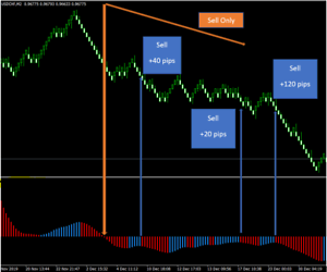 90 accurate forex strategy