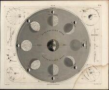 Lunar Phases Moon revolves sky planets Mond 1850s fine antique engraved print