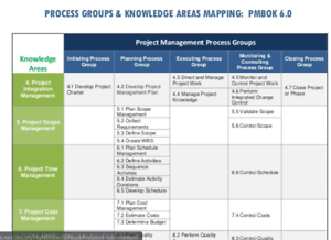 PMP Exam Prep Knowledge Areas / Processes Groups & Practice Sheet + Bonus PMI