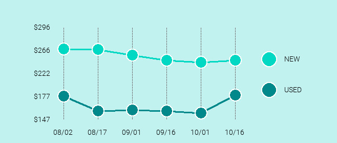 Bose SoundLink Revolve+ Price Trend Chart Large