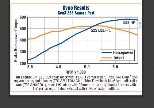 Pair Trick Flow Specialties Tfs-3261t004-c01 GenX 255 Cylinder Heads GM LSX