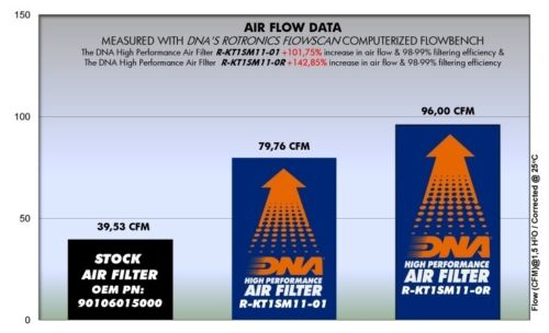 KTM DUKE RC 125 200 250 390 ABS DNA HIGH PERFORMANCE RACING SERIES AIR FILTER