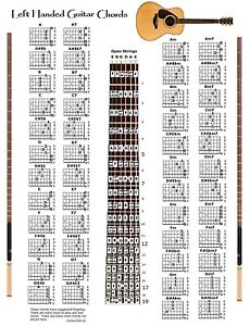 LEFT HANDED GUITAR CHORDS CHART Amp NOTE LOCATOR
