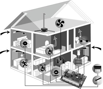 вентиляции умного дома в картинках пищу