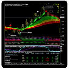 Auto Fibonacci Phenomenon Forex Mt4 Trading System For Sale Online