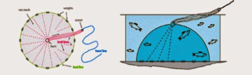 Nr.4, XL XL Nr.4, Durchm.3,66 m Wurfnetz Fischnetz Fischernetz Profi Wurfnetz Kastingnetz 044199