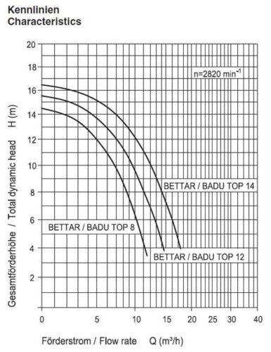 Speck Pumpe BADU Top II Bettar 12 Sandfilterpumpe Filterpumpe 12m³//h