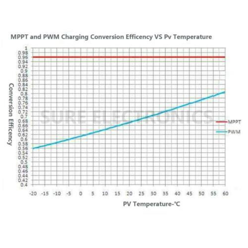 EP Tracer 4210AN 40A Solar regulator Battery Charge Controller 12V//24V EPsolar