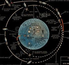 Apollo Mission Trajectory Plot 12 x 36 inch 80 lb stock Poster!