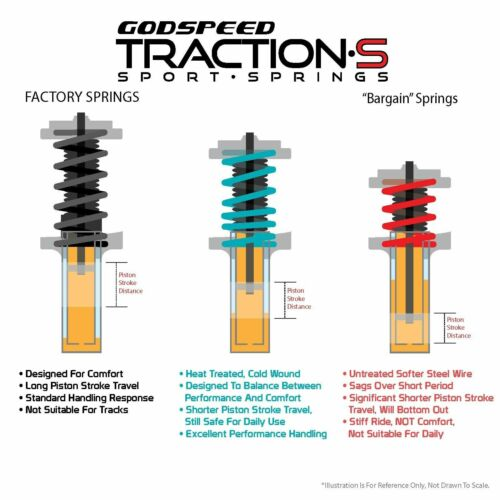 Details about  /Godspeed LS-TS-SU-0002 Traction-S™ Lowering Springs For WRX STI 2008-14 GR//GV