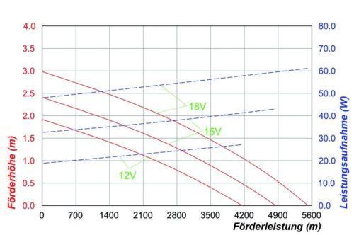 100W Solar Pond Pump 5000l//H Stream Pump Filter Pump Solar Pump Garden Pond