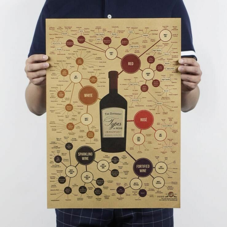 20*14 in Types of Wine Bar Pub Alcohol Kraft Paper Wall Decor Poster 51*36 cm