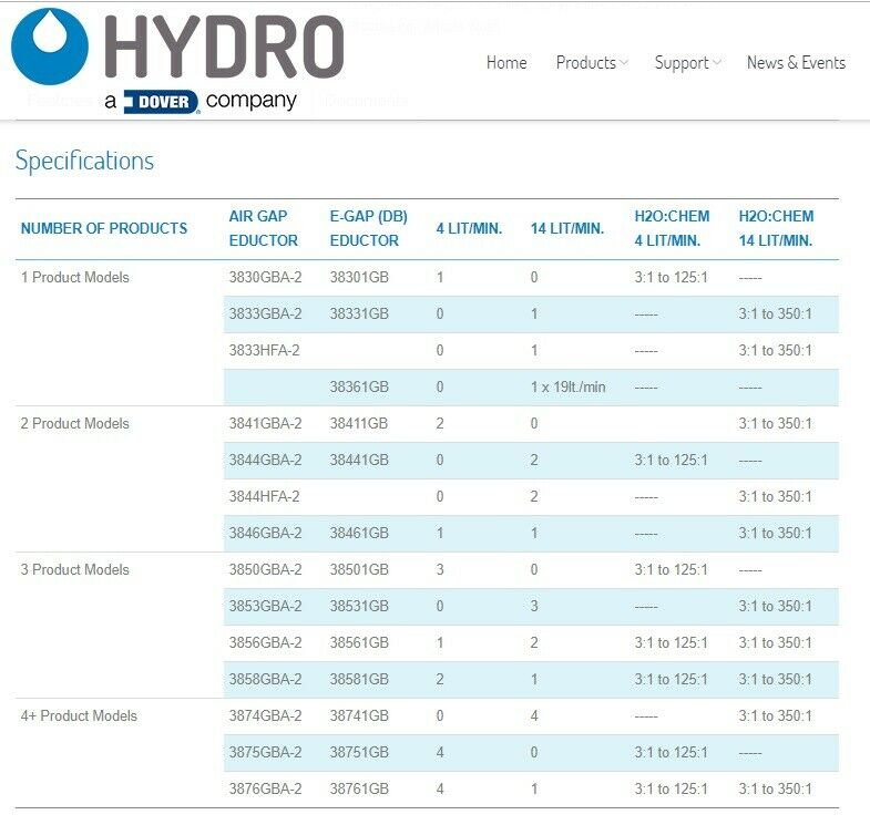 Doseringsanlæg, HydroMaster