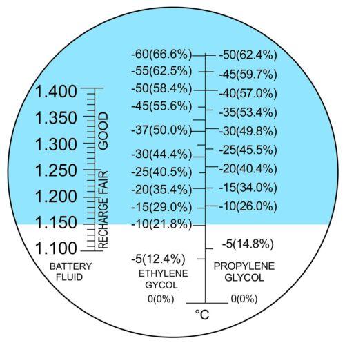 3-in-1 Automotive Battery Antifreeze Refractometer Ethylene Propylene Glycol SG