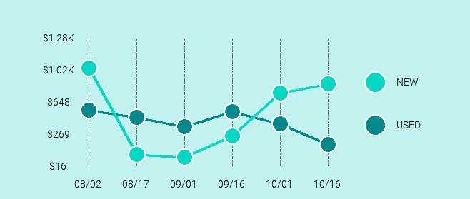 DJI Mavic Pro Price Trend Chart Large