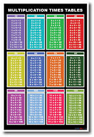 Multiplication Tables - Basic Mathematics Classroom Educational Poster