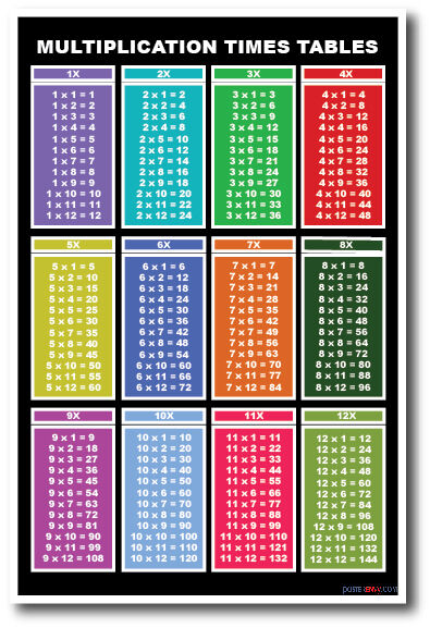 Multiplication Tables - NEW Basic Mathematics Classroom Educational POSTER