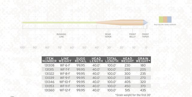 SCIENTIFIC ANGLERS AMPLITUDE WT SMOOTH GRAND SLAM WF-7-F  7 WT AMPLITUDE FLOATING FLY LINE 235aae