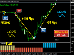 Best free signal indicator for binary options 3m 5m 15m