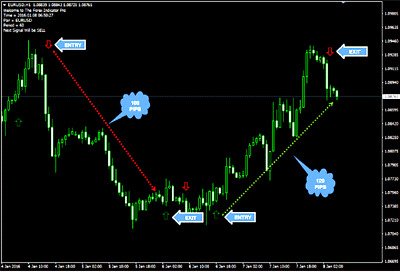 Where can i sell my forex signals