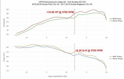 HPS Performance Shortram Air Intake Kit Black for 17-18 Honda Ridgeline 3.5L V6