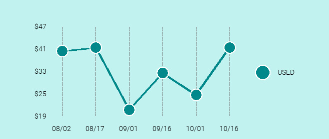 HTC Desire 626S Price Trend Chart Large