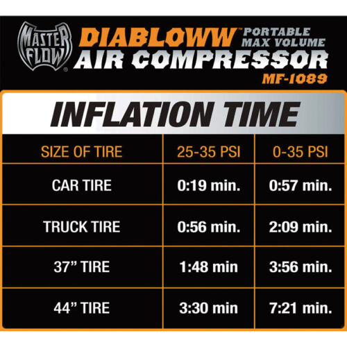 MasterFlow 12 Volt 120 PSI Twin Air Compressor for Trucks RVs /& Trailers SUVs