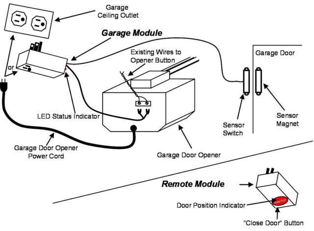 Buy Garagehawk G07 R07 Garage Door Monitor System Starter Kit Online